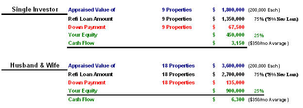Build a Million Dollar Property Portfolio