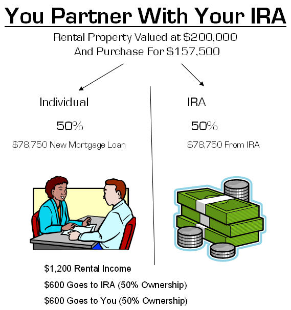 Partner With Your IRA