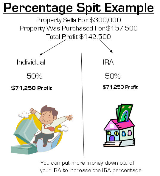 IRA Percentage Split