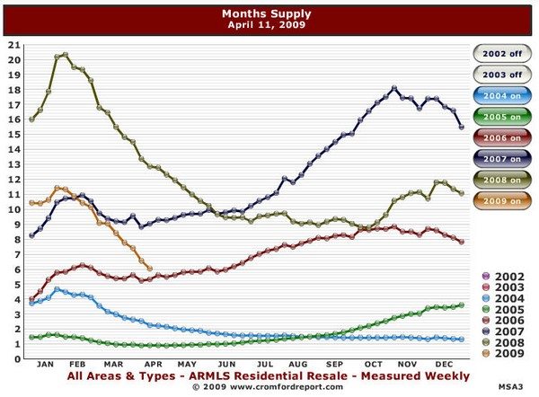 Arizona Housing Market Report April 2009